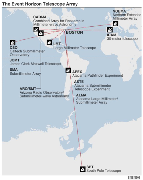A graphic from the BBC showing the Event Horizon Telescope Array