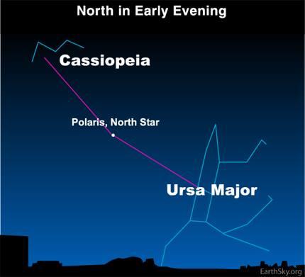 Photograph of Cassiopeia, Polaris, and Ursa Major