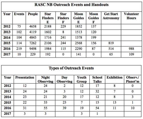 A chart of the 2012-2016 Outreach Events for RASC New Brunswick Centre.