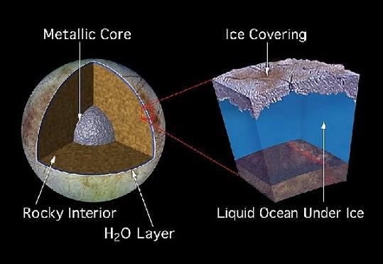NASA image of Europa's core