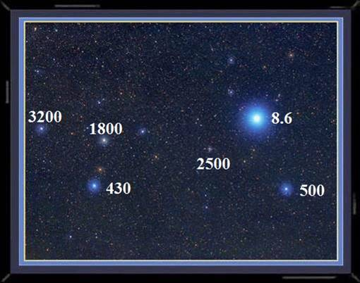 Photo showing the distance in light years of the bright star Sirius and some other objects.