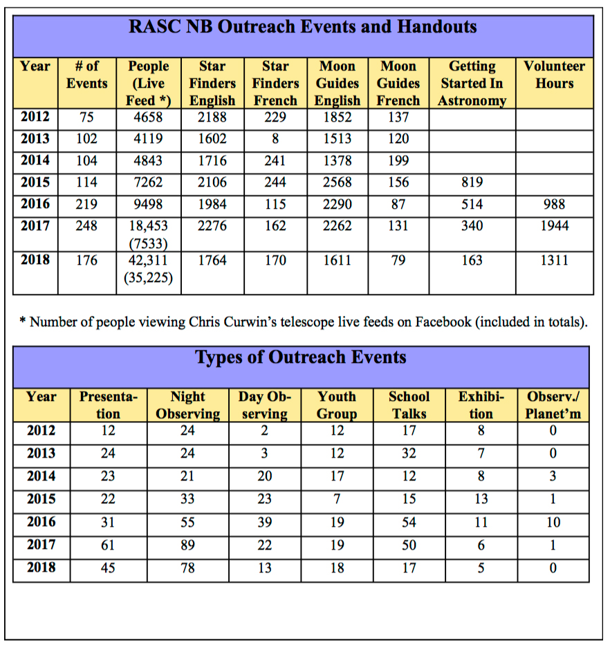 RASC NB Outreach Stats for 2018