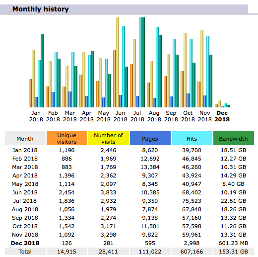 Website stats for the Saint John Astronomy Club for November 2018