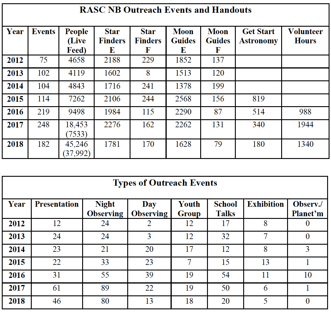 2018 province wide Outreach Stats for RASC NB.