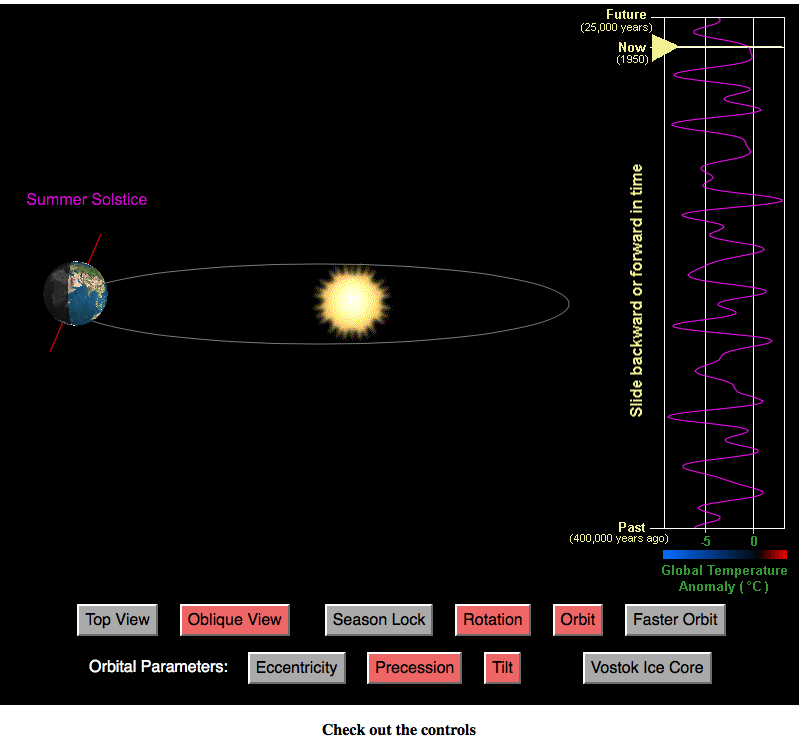 Link to the interactive applet showing the Milankovitch Cycles.