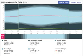 Link to the Time and Date Sunrise & Sunset info for Saint John.